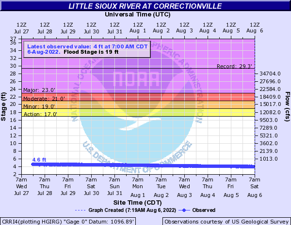 Little Sioux River at Correctionville