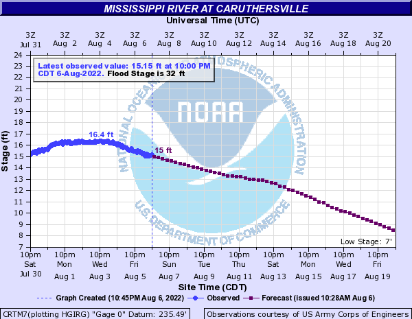 Mississippi River at Caruthersville