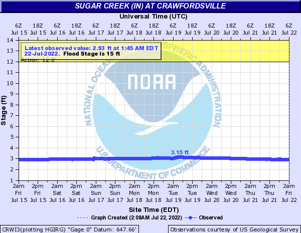 Sugar Creek (IN) at Crawfordsville
