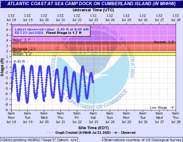 Atlantic Coast at Sea Camp Dock on Cumberland Island (in MHHW)