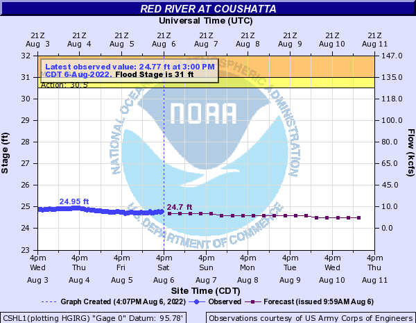 Red River at Coushatta