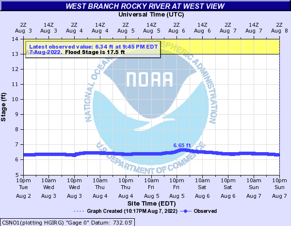 West Branch Rocky River at West View