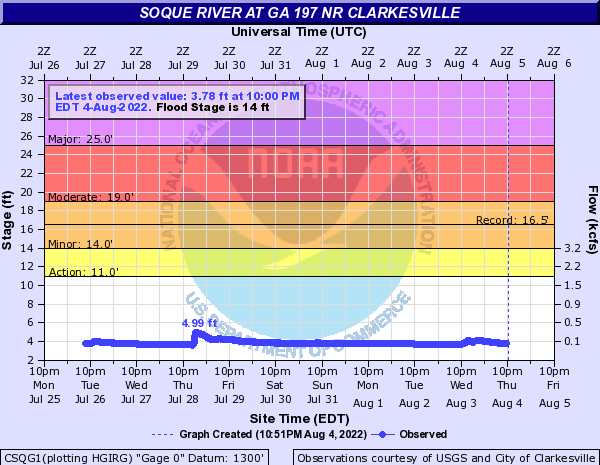 Soque River at GA 197 NR Clarkesville