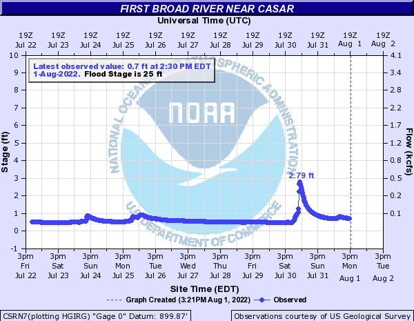 First Broad River near Casar