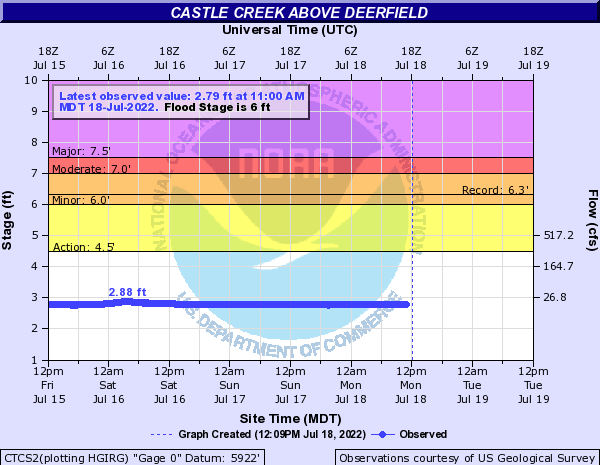 Castle Creek near Hill City