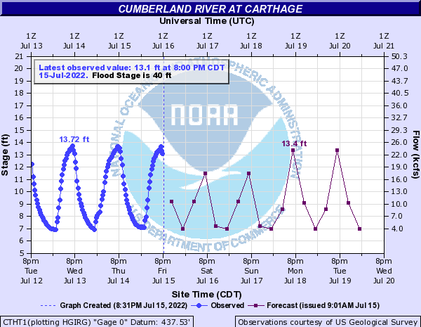 Cumberland River at Carthage