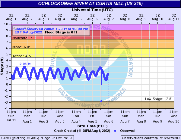 Tide Gauge for Ochlockonee River at Curtis Mill (US-319), FL