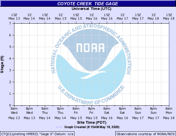 Coyote Creek other Tide Gage