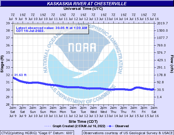 Kaskaskia River at Chesterville