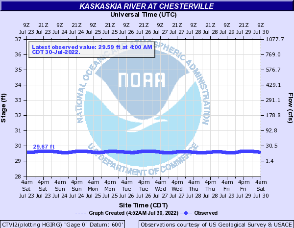 CTVI2 - Kaskaskia River at Chesterville