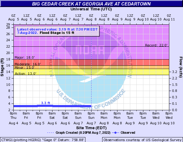 Big Cedar Creek at Cedartown
