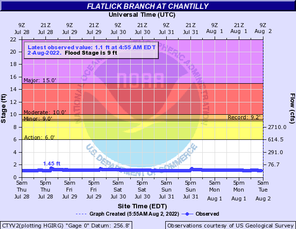 Flatlick Branch at Chantilly