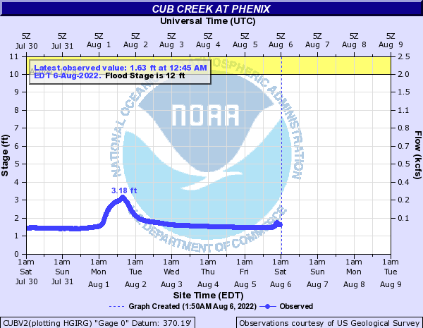 Cub Creek at Phenix