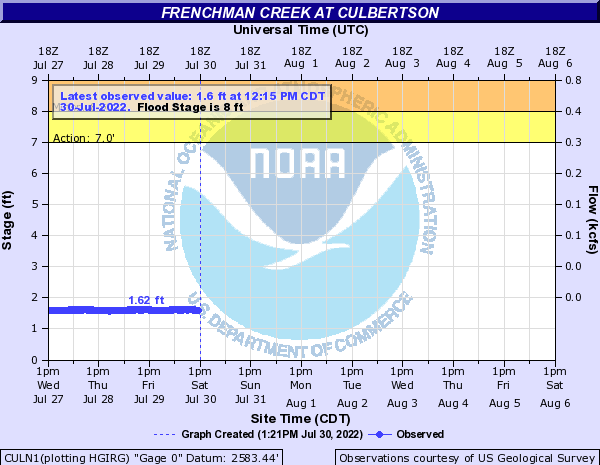Frenchman Creek at Culbertson
