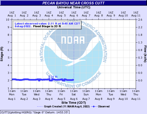 Pecan Bayou near Cross Cutt