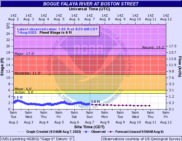 Bogue Falaya River at Boston Street