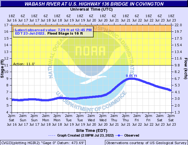 Wabash River at Covington