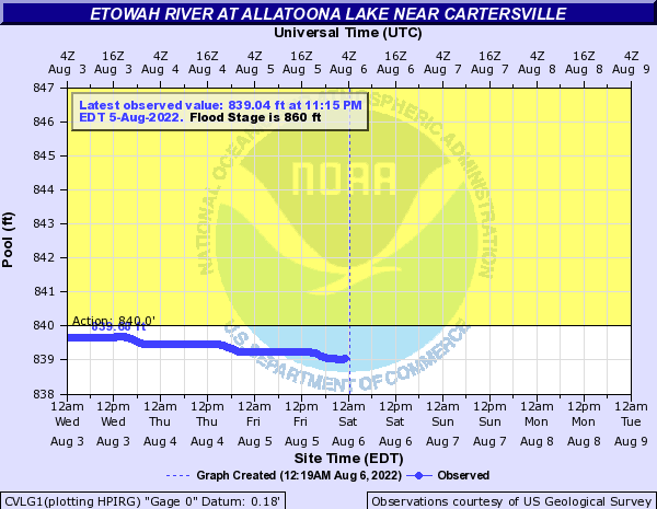 Etowah River at Lake Allatoona