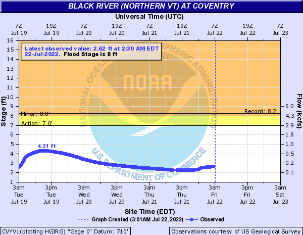 Black River (Northern VT) at Coventry