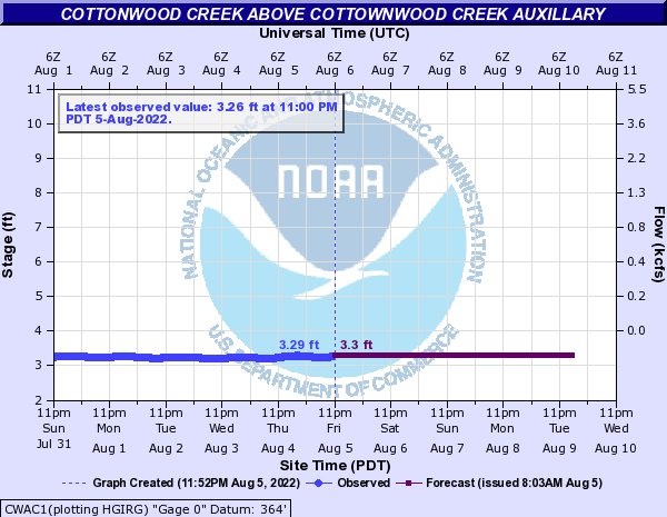 Cottonwood Creek above Cottownwood Creek Auxillary