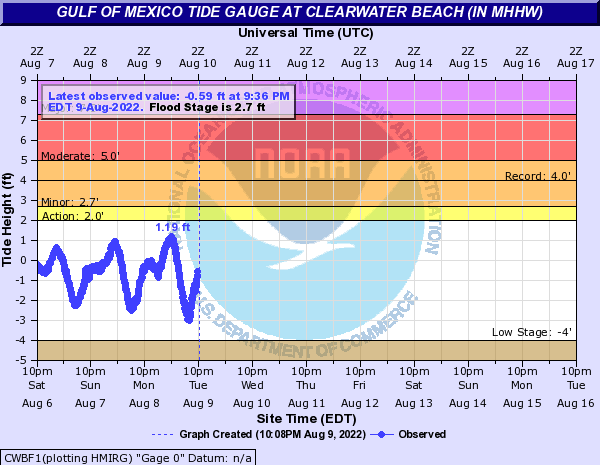 Gulf of Mexico Tide Gauge at CLEARWATER BEACH (in MHHW)