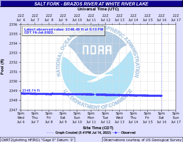 Salt Fork - Brazos River at White River Lake