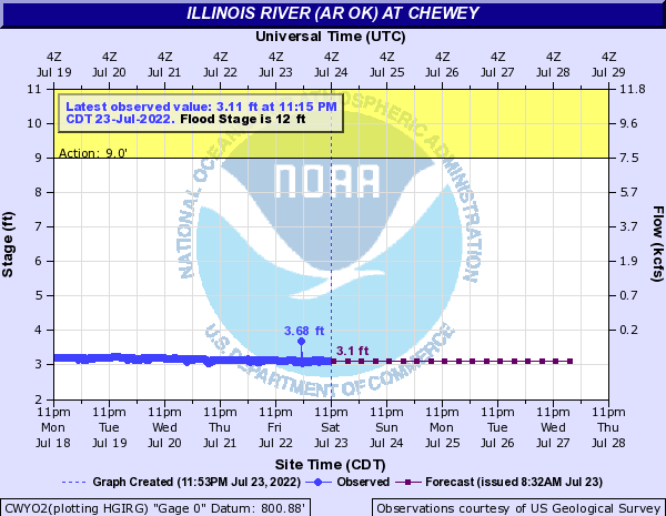 Illinois River (AR OK) at Chewey