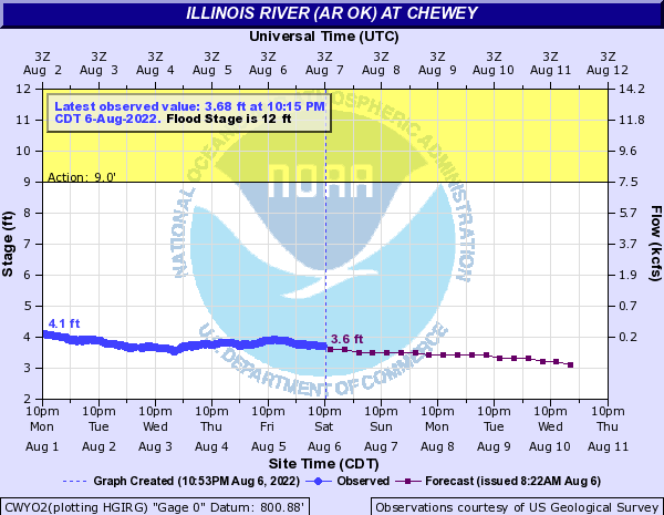 Current level & forecast of the Illinois River at Chewey