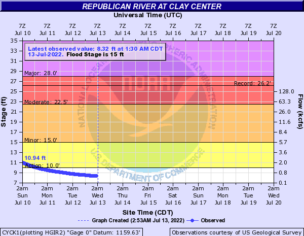 Republican River at Clay Center
