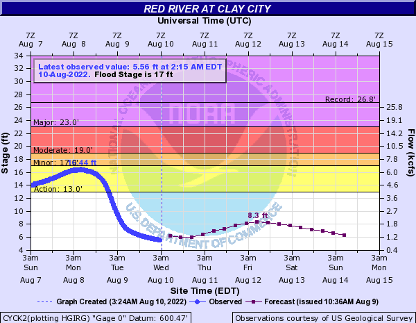 Red River at Clay City