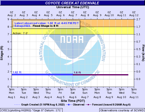 Coyote Creek at Edenvale