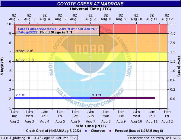 Coyote Creek at Madrone