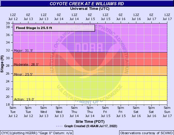 Coyote Creek at E Williams Rd