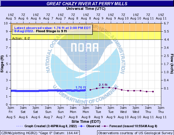 Forecast Hydrograph for CZRN6
