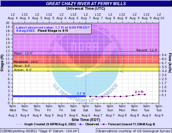 Great Chazy River at Perry Mills