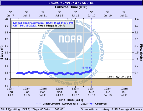 Trinity River at Dallas