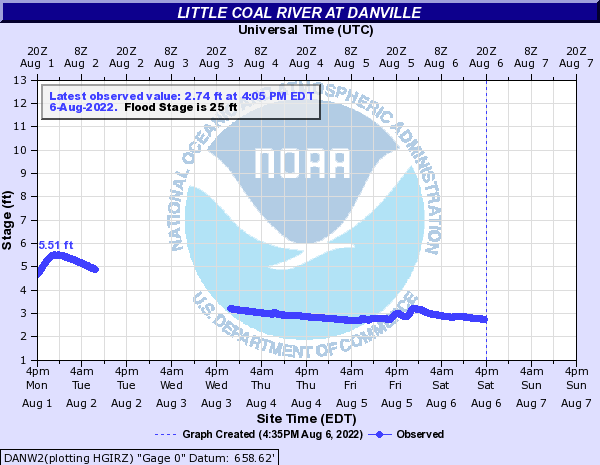 Little Coal River at Danville