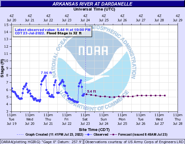 Arkansas River at Dardanelle
