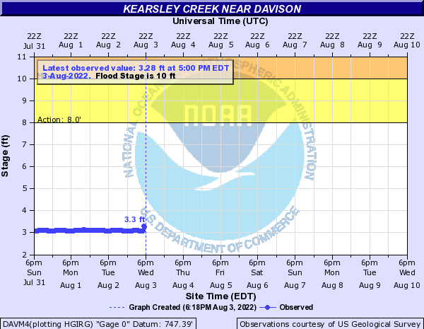Kearsley Creek near Davison