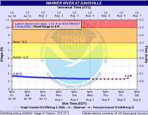 Forecast Hydrograph for DAVN3