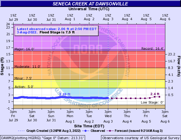 Seneca Creek at Dawsonville