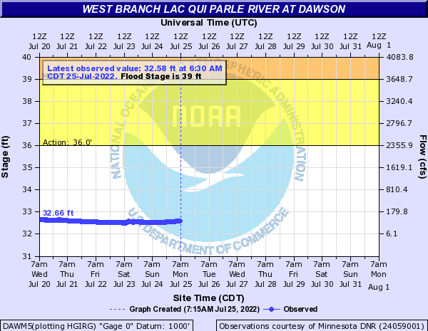 West Branch Lac Qui Parle River at Dawson