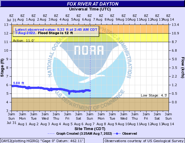 Fox River at Dayton