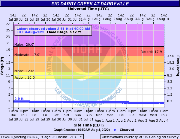 Big Darby Creek at Darbyville