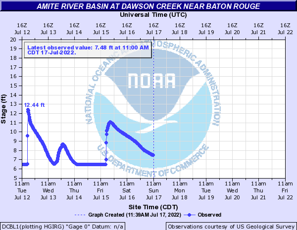 Amite River Basin at Dawson Creek near Baton Rouge