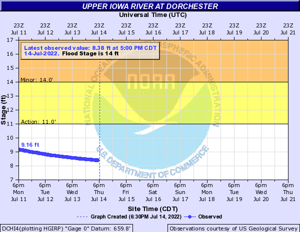 Upper Iowa River at Dorchester