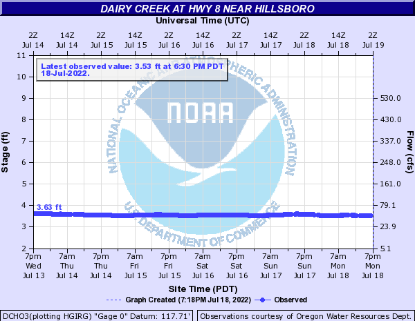 Dairy Creek at Hwy 8 near Hillsboro