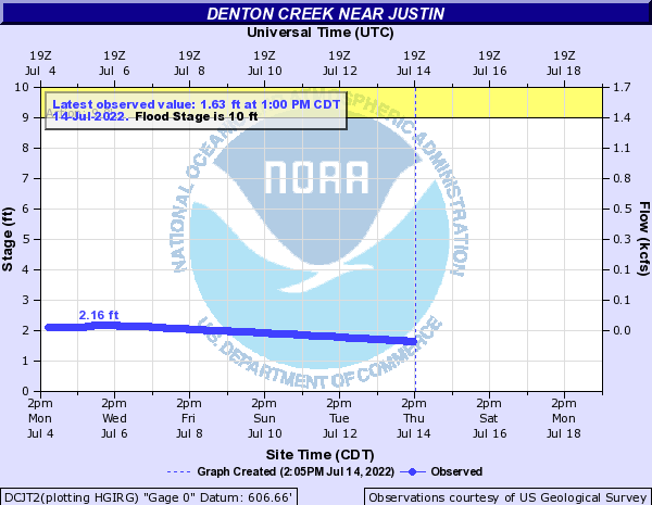 Denton Creek near Justin