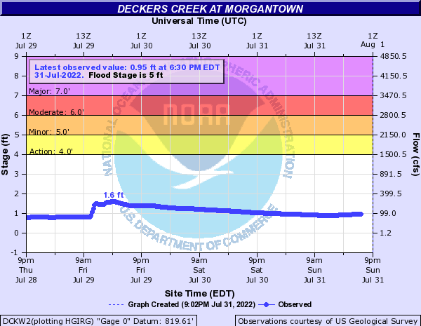 Deckers Creek at Morgantown