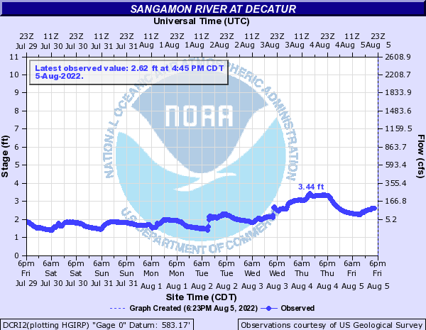 Sangamon River at Decatur